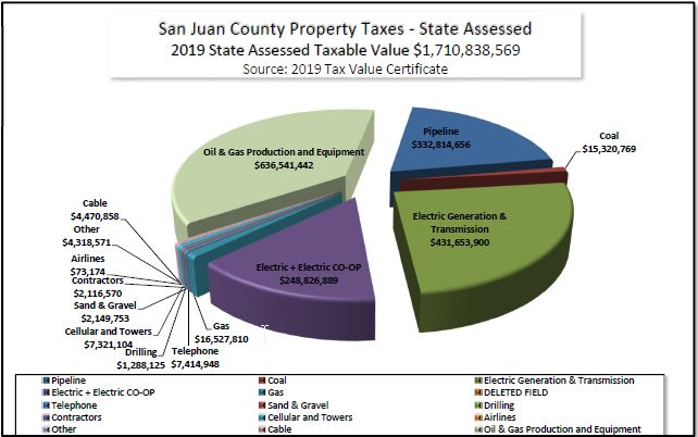 San Juan Where the Money Goes 2018 Pie Chart